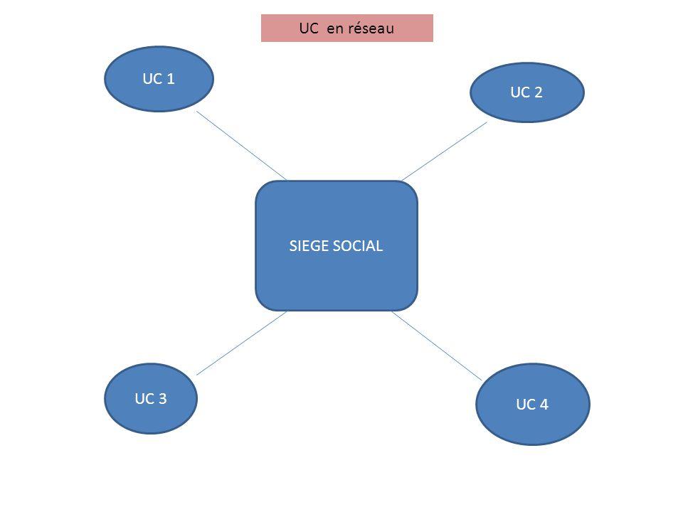 SIEGE SOCIAL UC 1 UC 2 UC 3 UC 4 UC en réseau