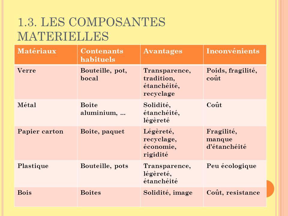 MatériauxContenants habituels AvantagesInconvénients VerreBouteille, pot, bocal Transparence, tradition, étanchéité, recyclage Poids, fragilité, coût