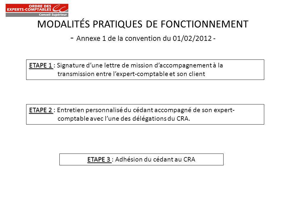 MODALITÉS PRATIQUES DE FONCTIONNEMENT - Annexe 1 de la convention du 01/02/2012 - ETAPE 5 ETAPE 5 : Envoi du dossier au CRA – Saisie dans la BD du CRA – Publication de lannonce anonyme sur le site du CRA.