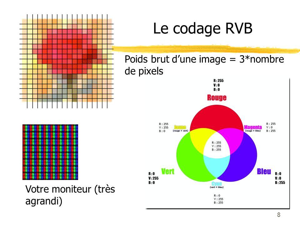 Le codage RVB 8 Votre moniteur (très agrandi) Poids brut dune image = 3*nombre de pixels