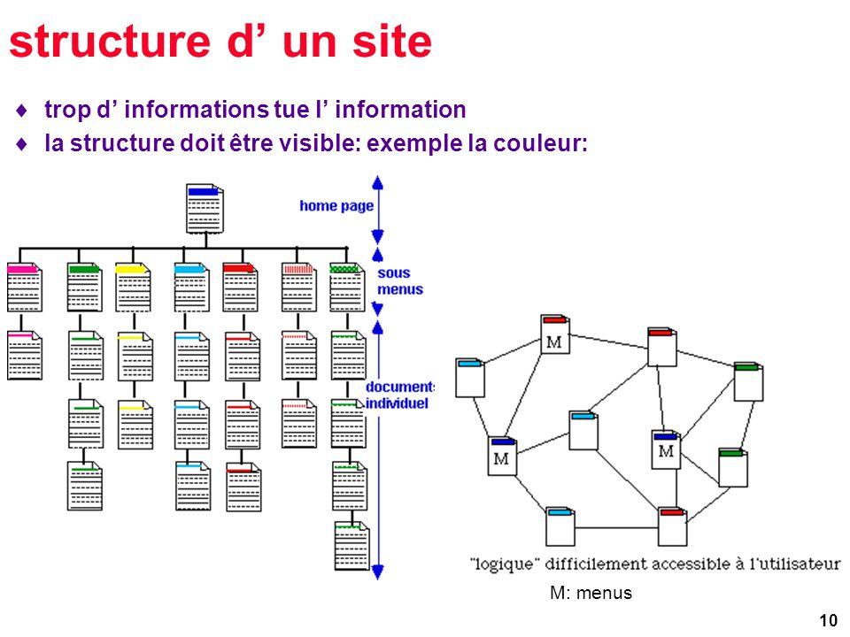 10 structure d un site trop d informations tue l information la structure doit être visible: exemple la couleur: M: menus