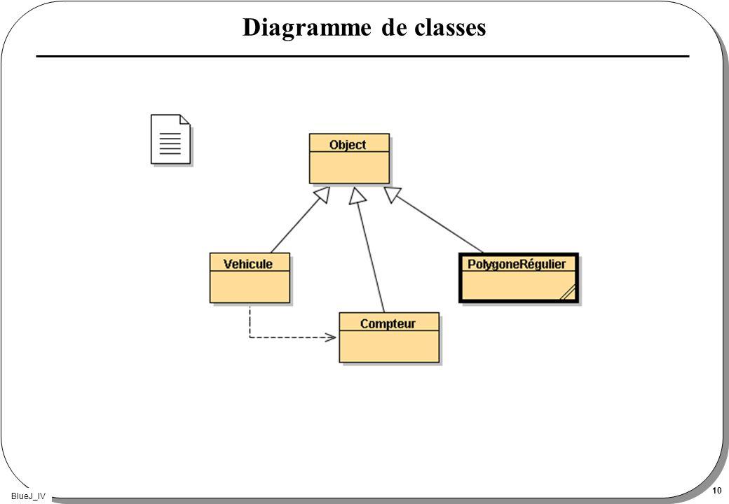 BlueJ_IV 10 Diagramme de classes
