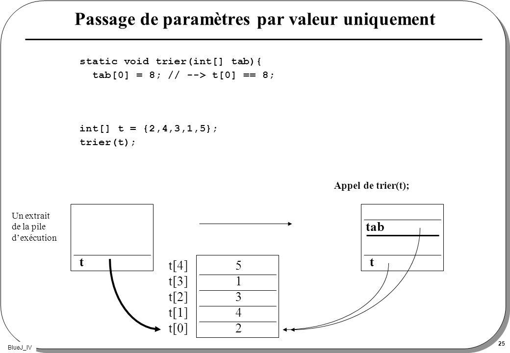 BlueJ_IV 25 Passage de paramètres par valeur uniquement static void trier(int[] tab){ tab[0] = 8; // --> t[0] == 8; int[] t = {2,4,3,1,5}; trier(t); A