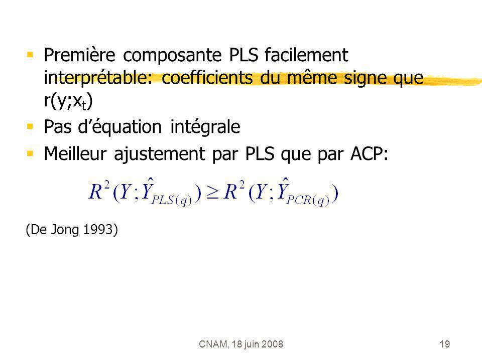 CNAM, 18 juin 200819 Première composante PLS facilement interprétable: coefficients du même signe que r(y;x t ) Pas déquation intégrale Meilleur ajust