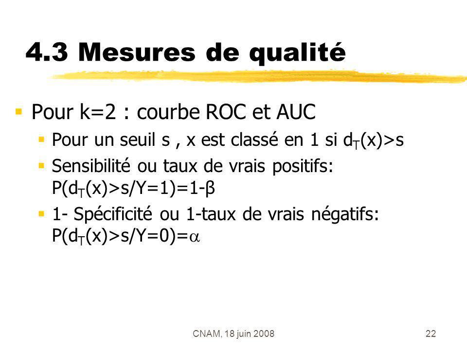 CNAM, 18 juin 200822 4.3 Mesures de qualité Pour k=2 : courbe ROC et AUC Pour un seuil s, x est classé en 1 si d T (x)>s Sensibilité ou taux de vrais