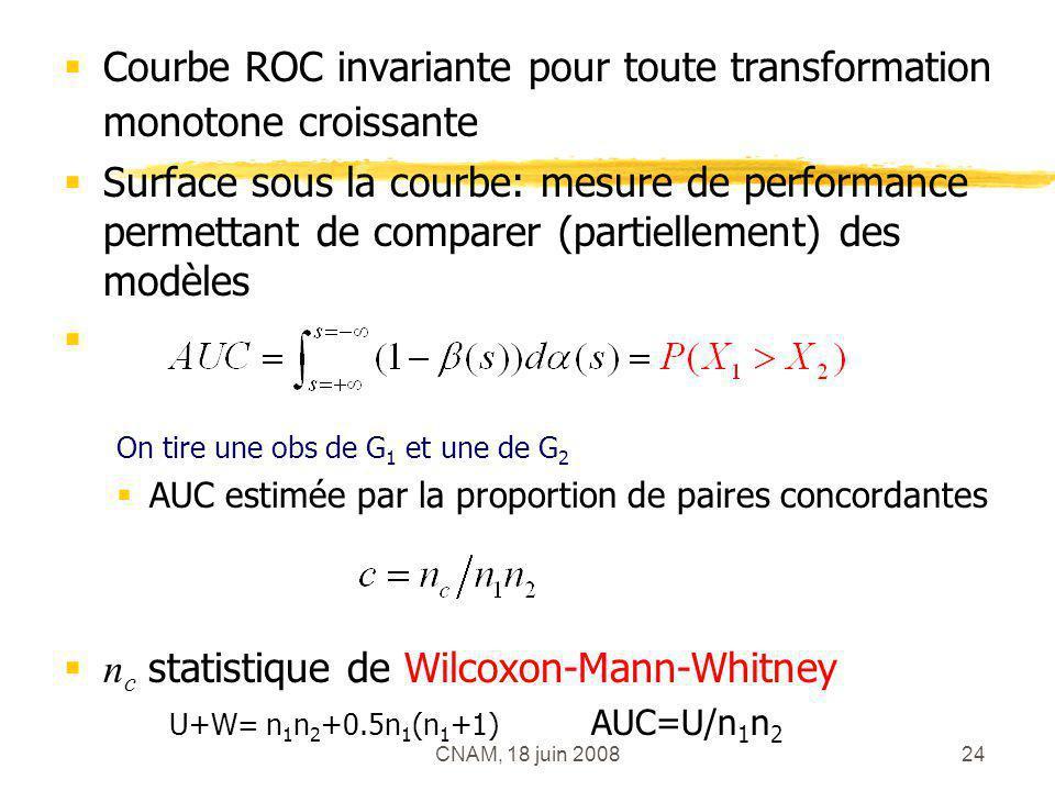 CNAM, 18 juin 200824 Courbe ROC invariante pour toute transformation monotone croissante Surface sous la courbe: mesure de performance permettant de c
