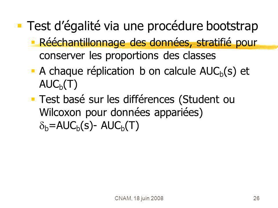 CNAM, 18 juin 200826 Test dégalité via une procédure bootstrap Rééchantillonnage des données, stratifié pour conserver les proportions des classes A c