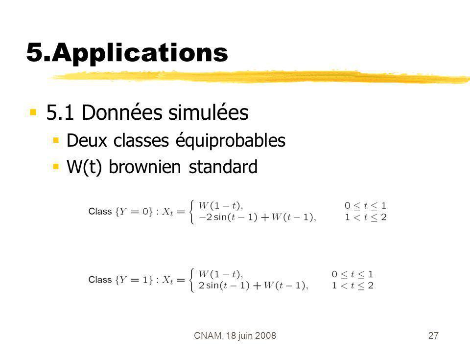 CNAM, 18 juin 200827 5.Applications 5.1 Données simulées Deux classes équiprobables W(t) brownien standard