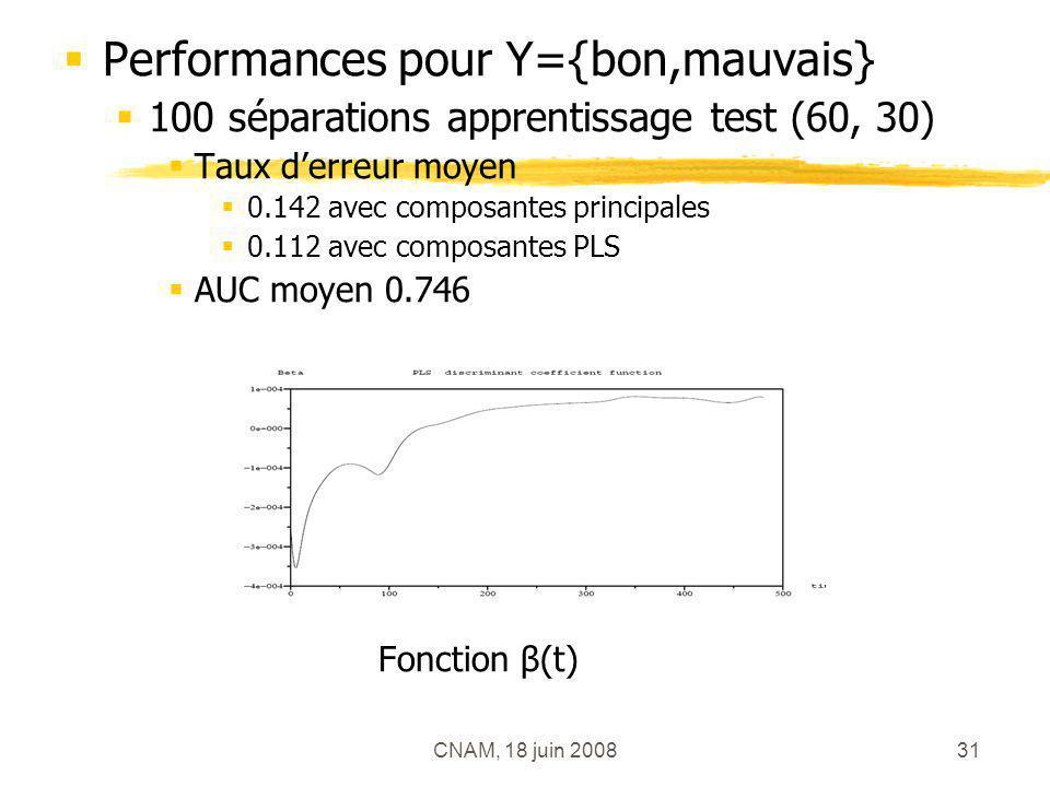 CNAM, 18 juin 200831 Performances pour Y={bon,mauvais} 100 séparations apprentissage test (60, 30) Taux derreur moyen 0.142 avec composantes principal