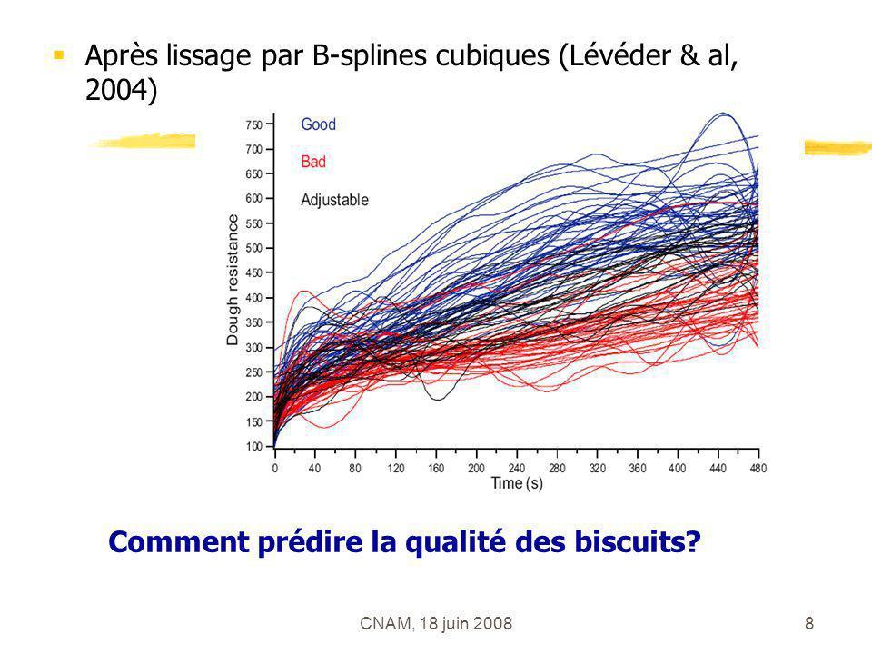 CNAM, 18 juin 20089 Discrimination sur données fonctionnelles Cas particulier de la régression sur données fonctionnelles pour deux classes Anticipation déterminer t*<T tel que lanalyse sur [0;t*] donne des prédictions semblables à lanalyse sur [0;T]