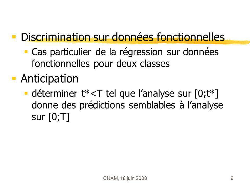 CNAM, 18 juin 20089 Discrimination sur données fonctionnelles Cas particulier de la régression sur données fonctionnelles pour deux classes Anticipati