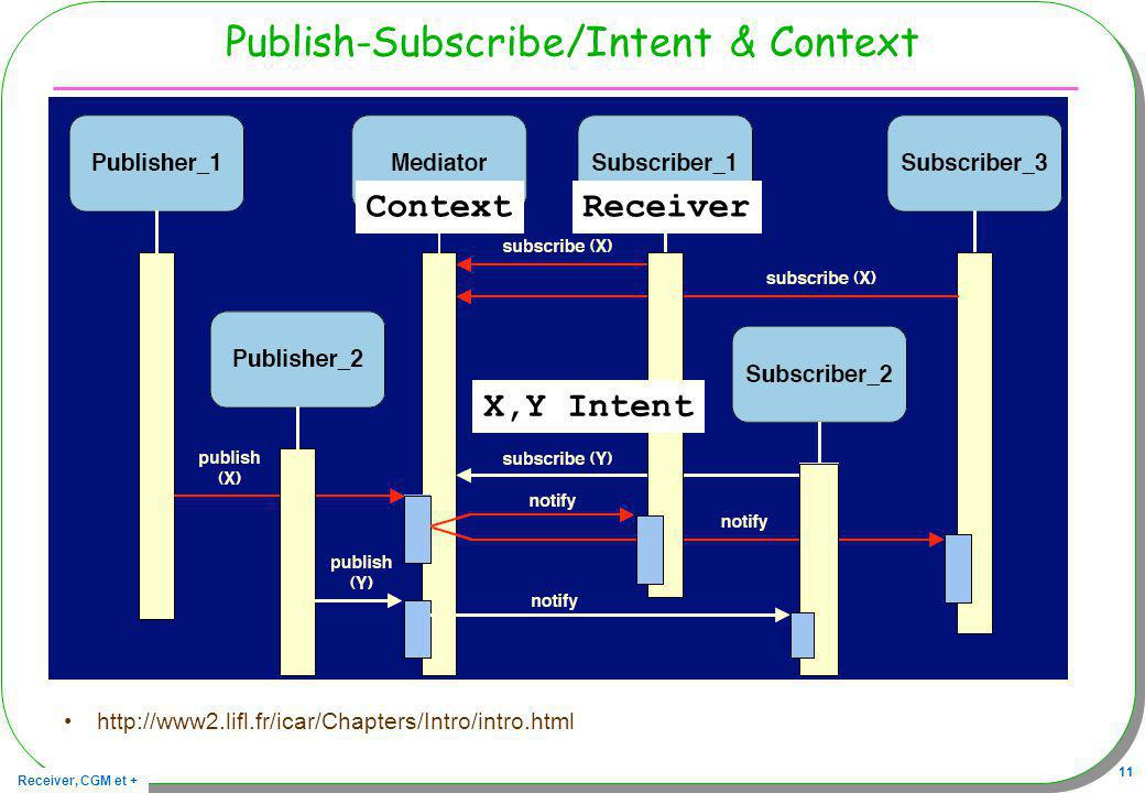 Receiver, CGM et + 11 Publish-Subscribe/Intent & Context http://www2.lifl.fr/icar/Chapters/Intro/intro.html Context X,Y Intent Receiver