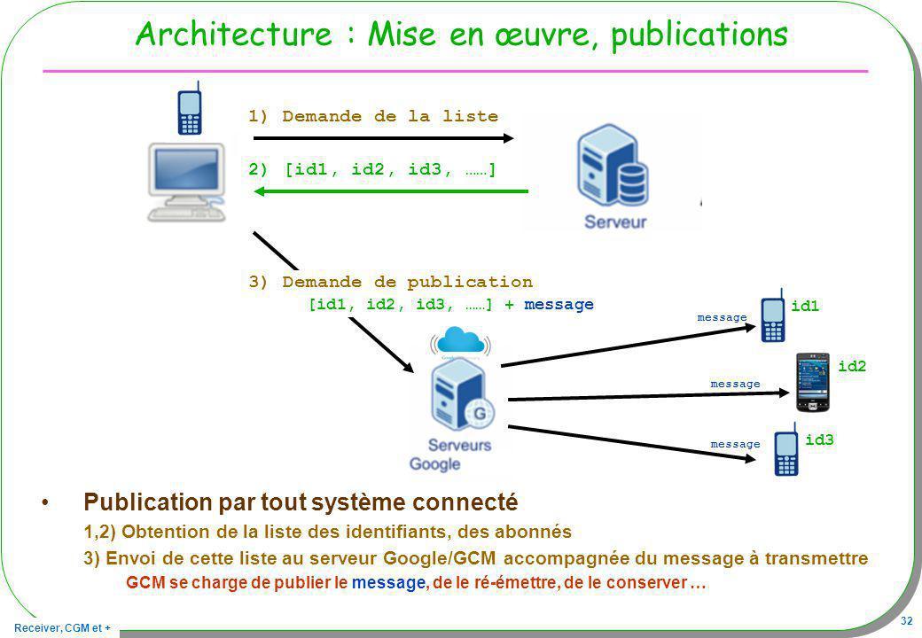 Receiver, CGM et + 32 Architecture : Mise en œuvre, publications Publication par tout système connecté 1,2) Obtention de la liste des identifiants, de