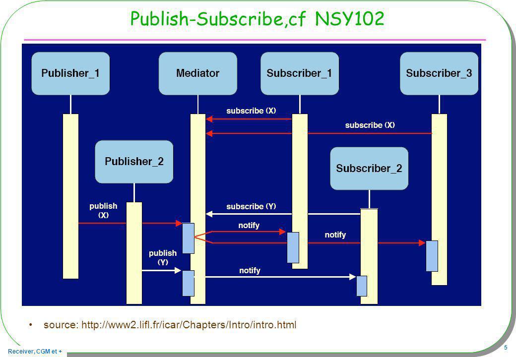 Receiver, CGM et + 6 Publish-subscribe/ pull-push Les news dinternet, ou le forum de jfod … –Enregistrement dun « client » à un sujet de discussion, –Un des « clients » décide de poster un message, –Les utilisateurs à leur initiative vont chercher linformation, –Publish-subscribe, mode pull Les listes de diffusion, logiciels de causerie, (« chat ») –Abonnement dun « client » à une liste de diffusion, –Un des « clients » décide de poster un message, –Tous les abonnés reçoivent ce message, –Publish-subscribe, mode push