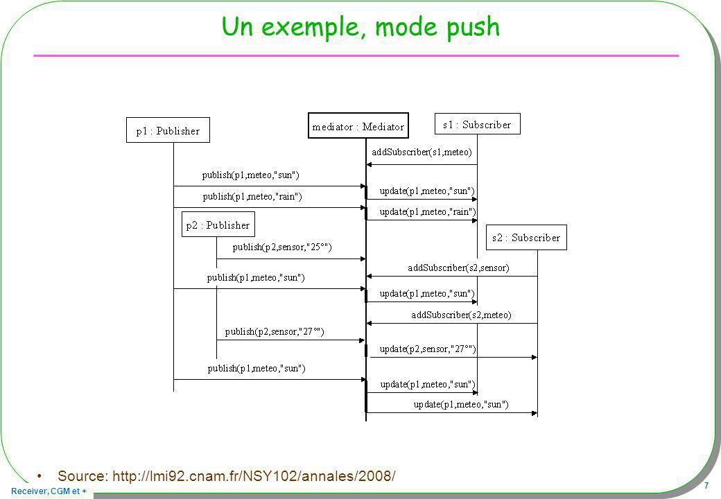 Receiver, CGM et + 7 Un exemple, mode push Source: http://lmi92.cnam.fr/NSY102/annales/2008/