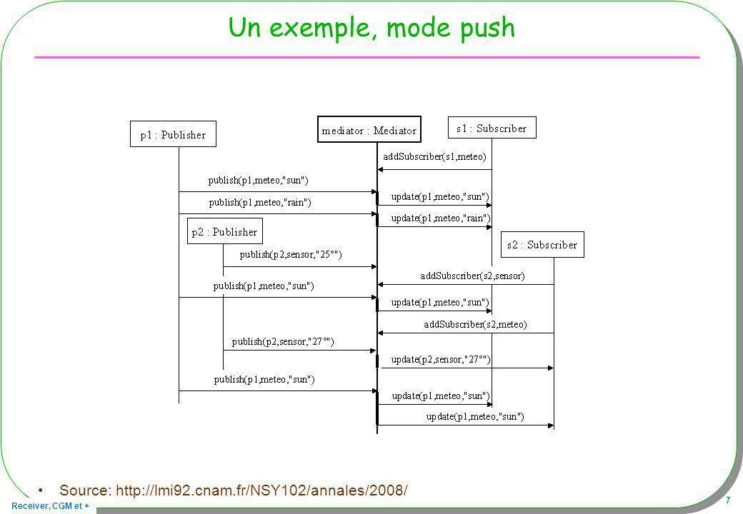 Receiver, CGM et + 48 Démonstration –Service web Interrogations –La liste des abonnés »http://jfod.cnam.fr/registration/demo/?cmd=toStringhttp://jfod.cnam.fr/registration/demo/?cmd=toString »http://jfod.cnam.fr/registration/demo/?cmd=listhttp://jfod.cnam.fr/registration/demo/?cmd=list –Un journal des notifications »http://jfod.cnam.fr/registration/demo.log.htmlhttp://jfod.cnam.fr/registration/demo.log.html Publication –http://jfod.cnam.fr/registration/demo/?cmd=send&message=hello&source=url&valeur=-1http://jfod.cnam.fr/registration/demo/?cmd=send&message=hello&source=url&valeur=-1 Un formulaire –http://jfod.cnam.fr/cgm/demo.htmlhttp://jfod.cnam.fr/cgm/demo.html id1 id2 id3 …