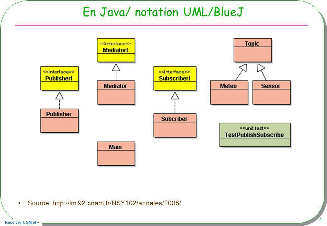 Receiver, CGM et + 8 En Java/ notation UML/BlueJ Source: http://lmi92.cnam.fr/NSY102/annales/2008/