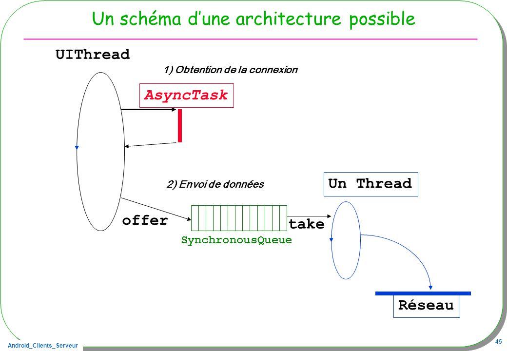 Android_Clients_Serveur 45 Un schéma dune architecture possible UIThread AsyncTask Un Thread Réseau SynchronousQueue offer take 2) Envoi de données 1) Obtention de la connexion