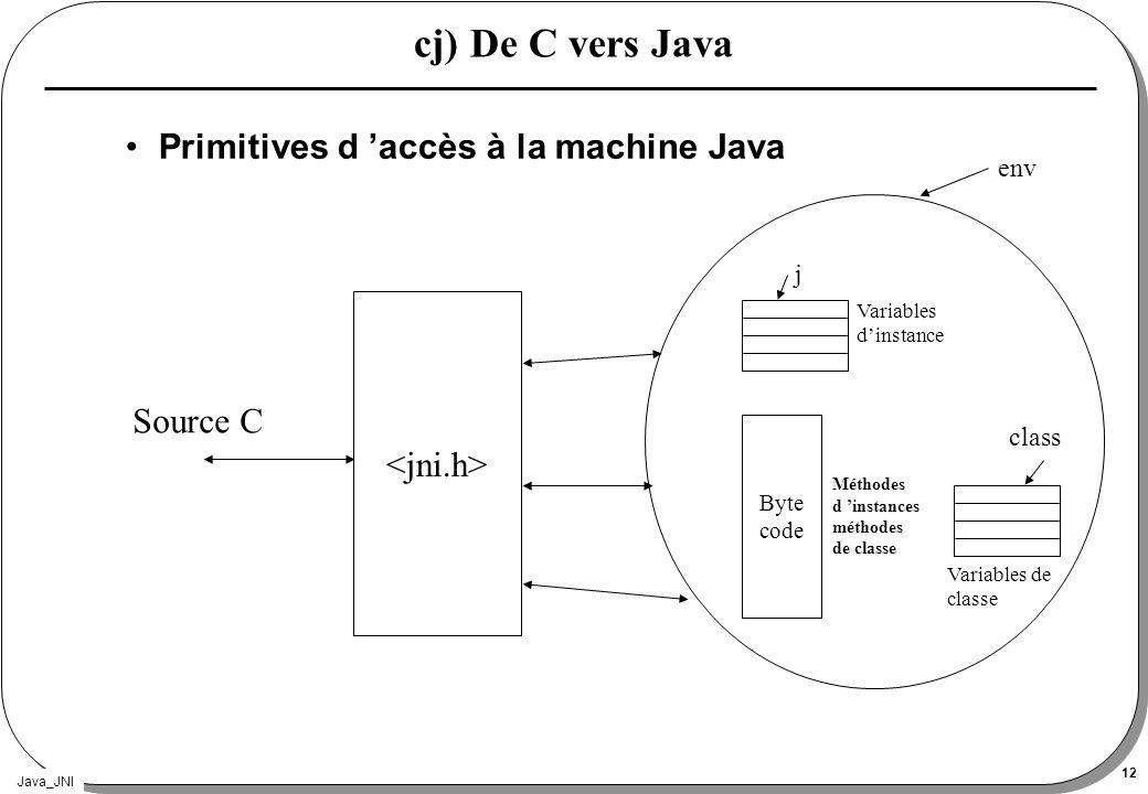 Java_JNI 12 cj) De C vers Java Primitives d accès à la machine Java Byte code env j class Variables dinstance Variables de classe Méthodes d instances