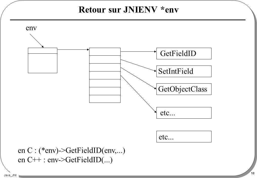 Java_JNI 18 Retour sur JNIENV *env GetFieldID SetIntField GetObjectClass etc... env en C : (*env)->GetFieldID(env,...) en C++ : env->GetFieldID(...)