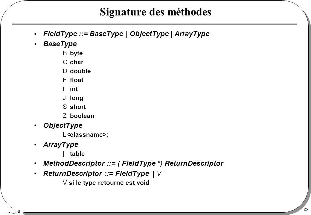 Java_JNI 25 Signature des méthodes FieldType ::= BaseType | ObjectType | ArrayType BaseType Bbyte Cchar D double F float Iint Jlong Sshort Zboolean Ob