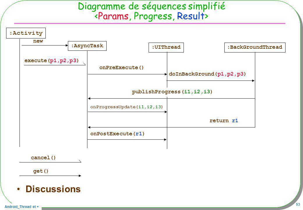 Android_Thread et + 53 Diagramme de séquences simplifié Discussions :Activity new :AsyncTask execute(p1,p2,p3) cancel() get() :UIThread:BackGroundThre