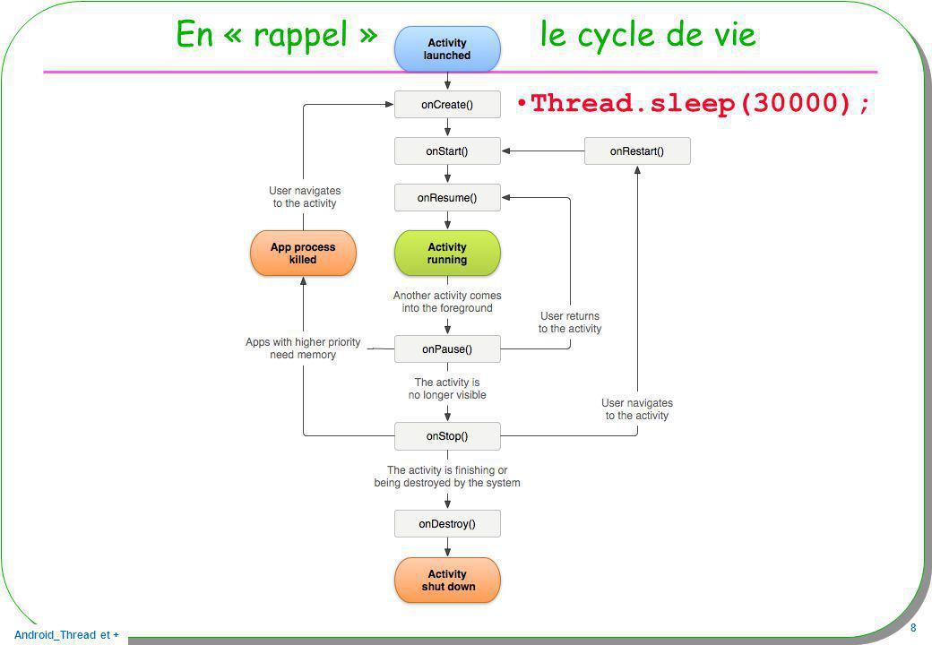 Android_Thread et + 8 En « rappel » le cycle de vie Thread.sleep(30000);