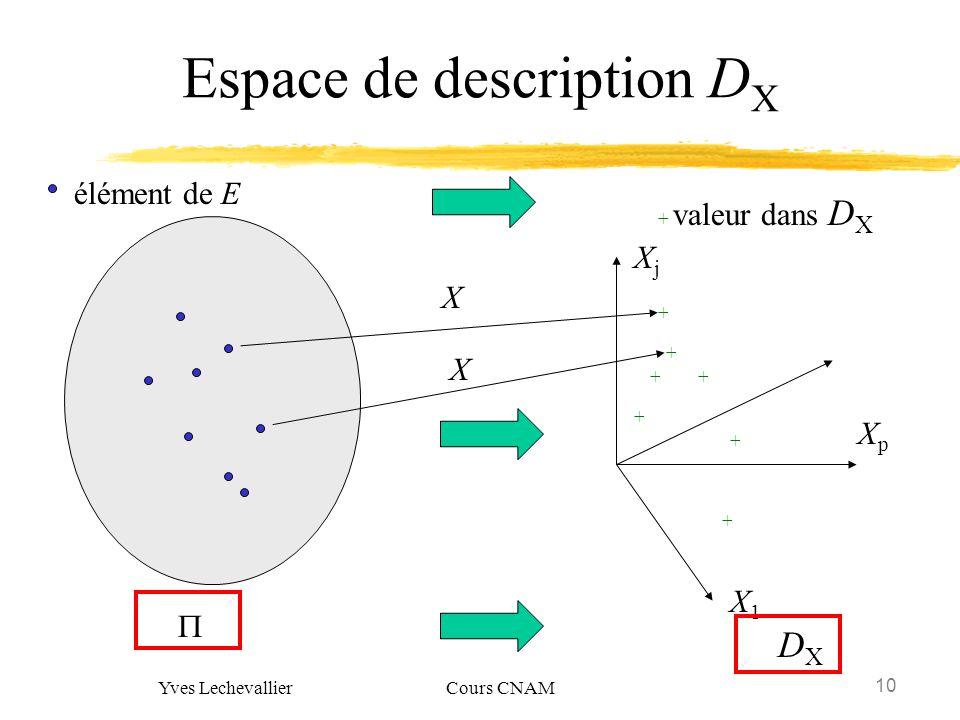 10 Yves Lechevallier Cours CNAM Espace de description D X élément de E DXDX + ++ + + + + X XjXj X1X1 XpXp + valeur dans D X X