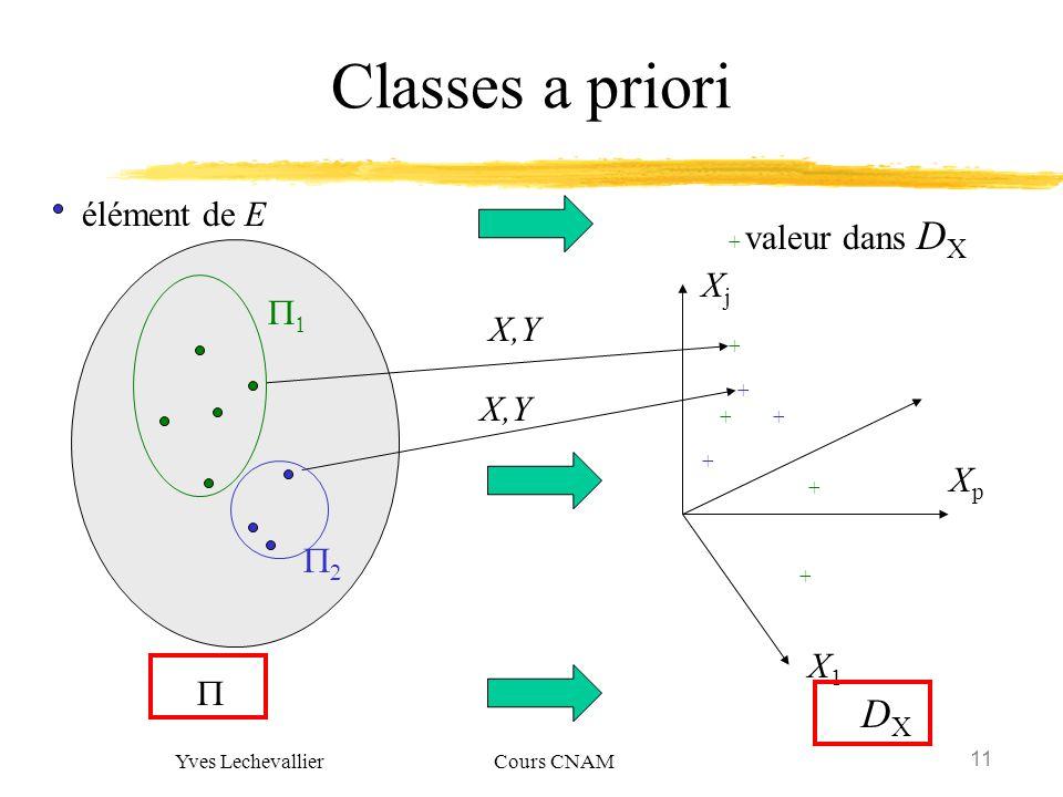 11 Yves Lechevallier Cours CNAM Classes a priori élément de E DXDX + ++ + + + + X,Y XjXj X1X1 XpXp + valeur dans D X X,Y