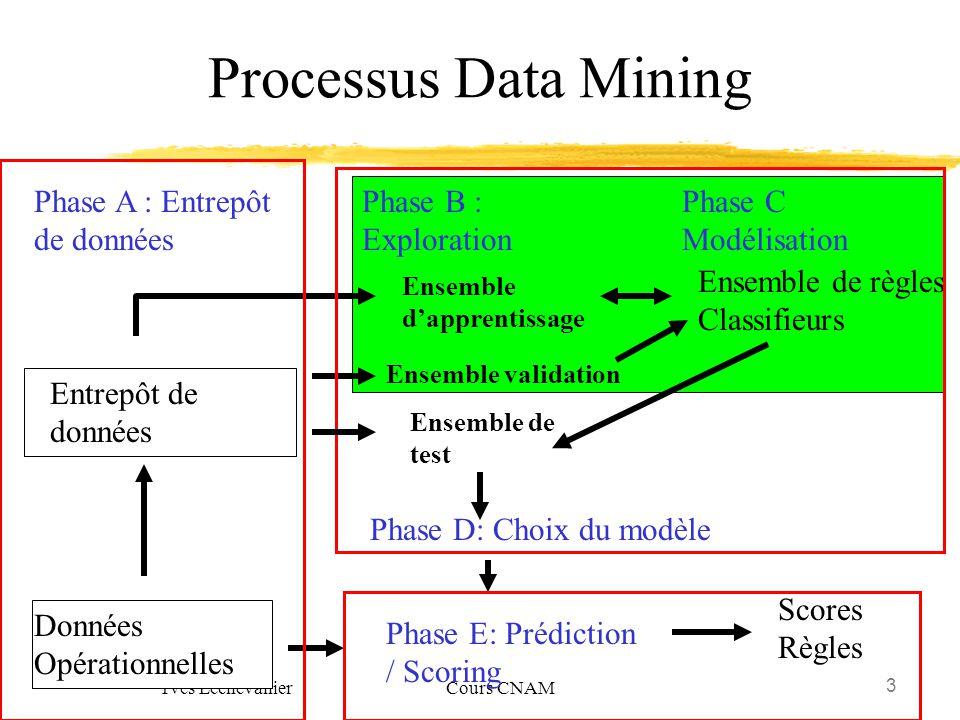 3 Yves Lechevallier Cours CNAM Processus Data Mining Phase A : Entrepôt de données Phase B : Exploration Phase C Modélisation Données Opérationnelles