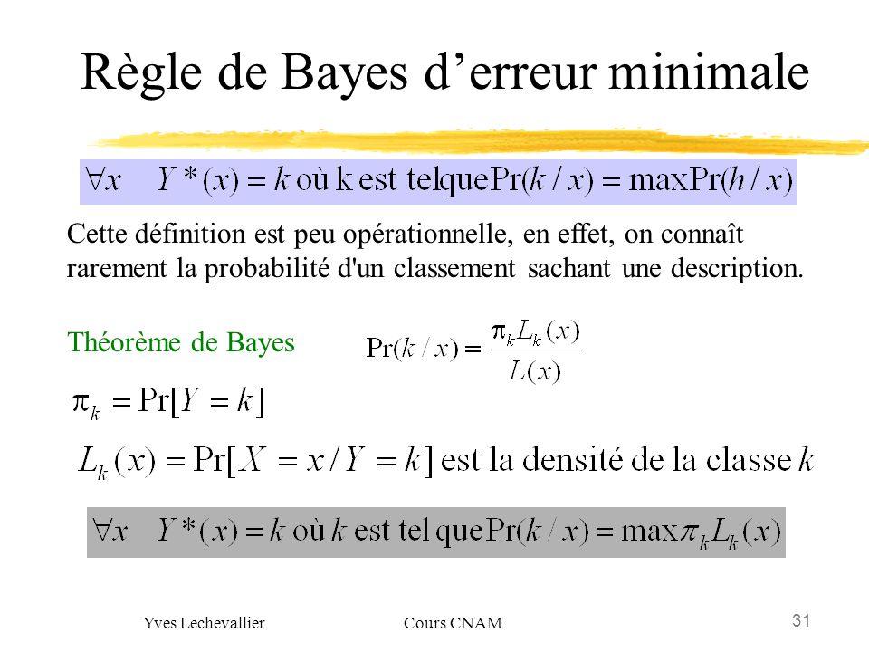 31 Yves Lechevallier Cours CNAM Règle de Bayes derreur minimale Théorème de Bayes Cette définition est peu opérationnelle, en effet, on connaît rareme