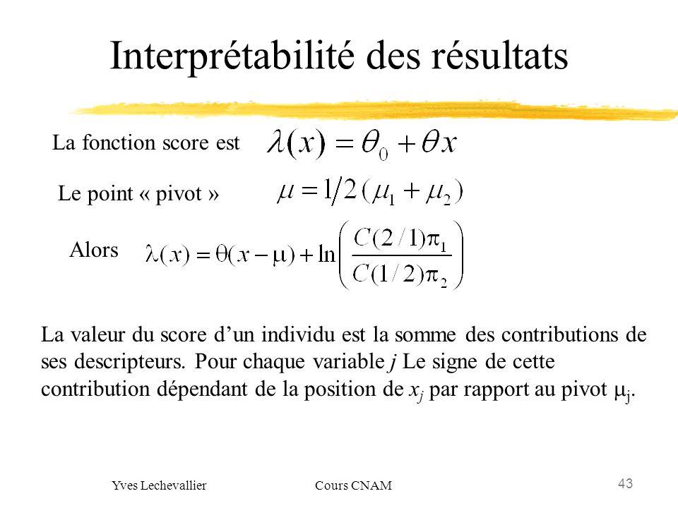43 Yves Lechevallier Cours CNAM Interprétabilité des résultats La fonction score est Le point « pivot » Alors La valeur du score dun individu est la s