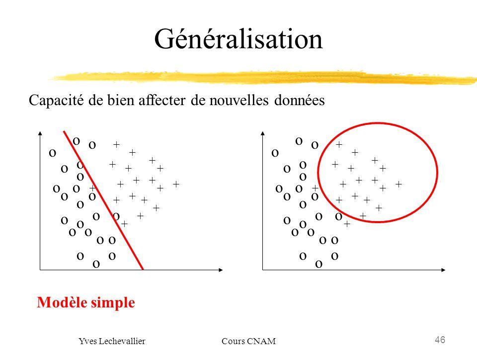 46 Yves Lechevallier Cours CNAM Généralisation Capacité de bien affecter de nouvelles données + o o o o o o o o o o o o o o o o o o o o o o + + + + +