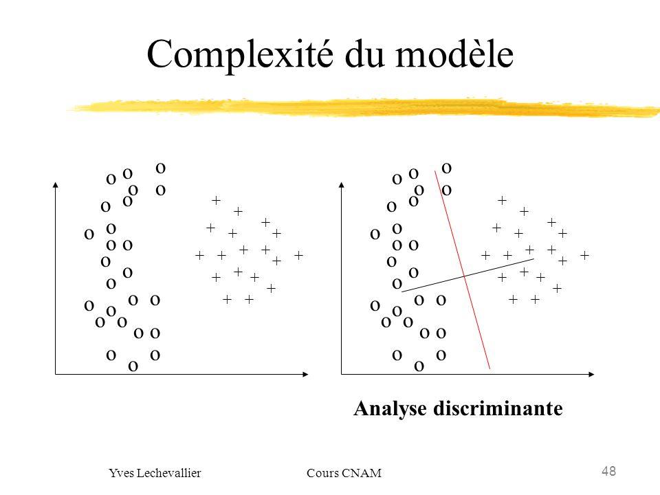 48 Yves Lechevallier Cours CNAM Complexité du modèle + o o o o o o o o o o o o o o o o o o o o o o + + + + + + + + + + + + + + + ++ o o o Analyse disc