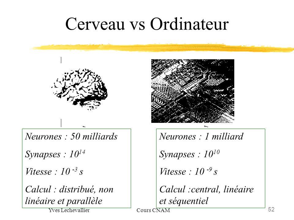 52 Yves Lechevallier Cours CNAM Cerveau vs Ordinateur Neurones : 50 milliards Synapses : 10 14 Vitesse : 10 -3 s Calcul : distribué, non linéaire et p