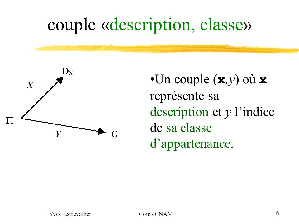 6 Yves Lechevallier Cours CNAM couple «description, classe» Un couple ( x,y) où x représente sa description et y lindice de sa classe dappartenance.