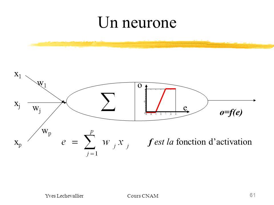 61 Yves Lechevallier Cours CNAM Un neurone x1x1 xjxj xpxp wjwj wpwp w1w1 o=f(e) f est la fonction dactivation 0 0.5 1 -3-20123 e o