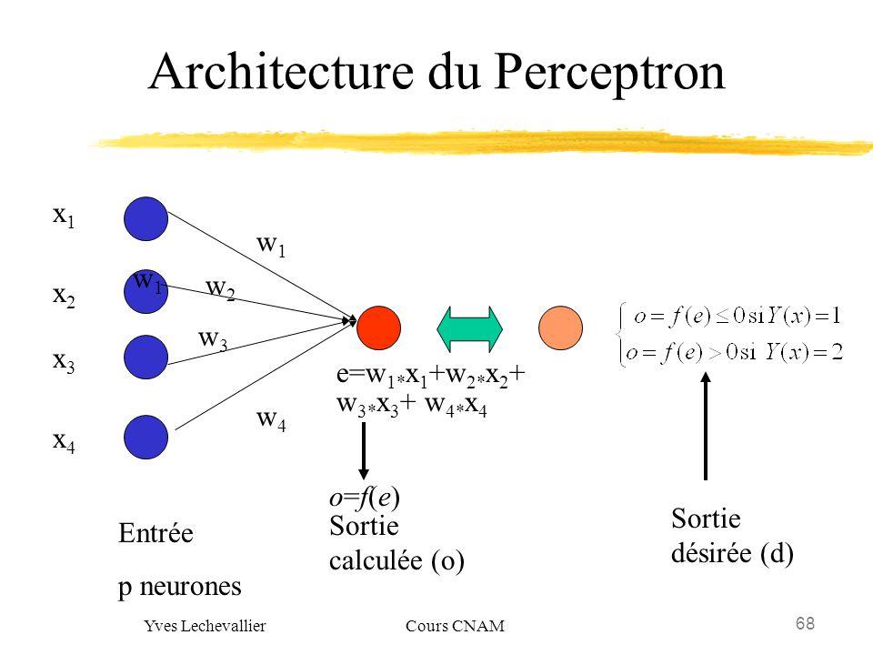 68 Yves Lechevallier Cours CNAM Architecture du Perceptron Entrée p neurones Sortie calculée (o) Sortie désirée (d) x1x1 x2x2 x3x3 x4x4 w1w1 w3w3 w1w1