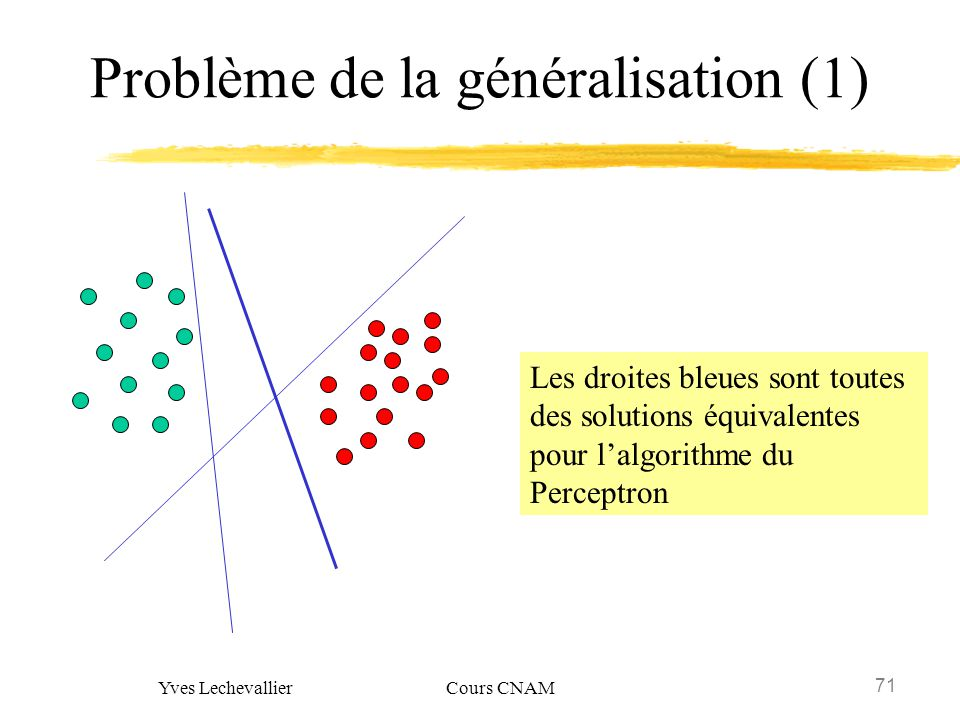 71 Yves Lechevallier Cours CNAM Problème de la généralisation (1) Les droites bleues sont toutes des solutions équivalentes pour lalgorithme du Percep