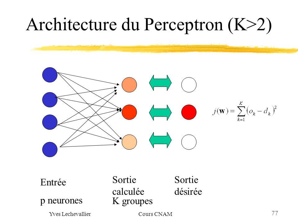 77 Yves Lechevallier Cours CNAM Architecture du Perceptron (K>2) Entrée p neurones Sortie calculée K groupes Sortie désirée