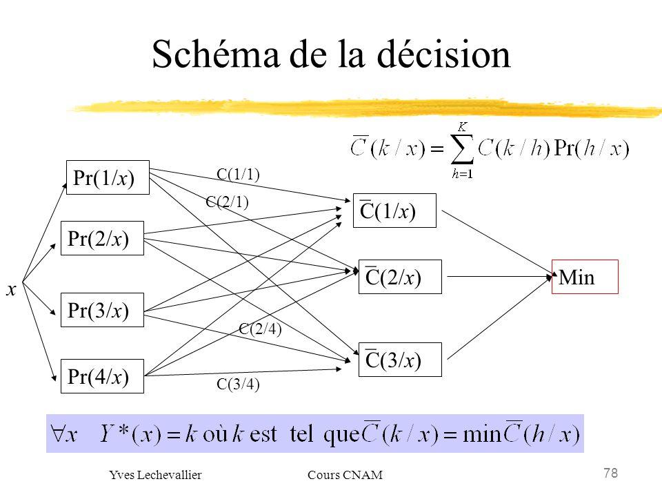 78 Yves Lechevallier Cours CNAM Schéma de la décision x Pr(2/x) Pr(1/x) Pr(3/x) Pr(4/x) C(3/x) _ C(1/x) _ C(2/x) _ C(1/1) C(2/1) C(2/4) C(3/4) Min