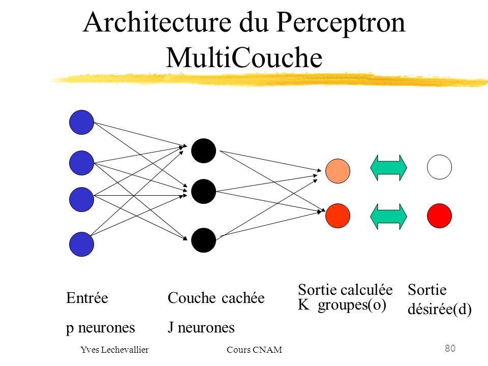 80 Yves Lechevallier Cours CNAM Architecture du Perceptron MultiCouche Entrée p neurones Couche cachée J neurones Sortie calculée K groupes(o) Sortie