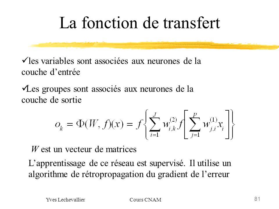 81 Yves Lechevallier Cours CNAM La fonction de transfert les variables sont associées aux neurones de la couche dentrée Les groupes sont associés aux