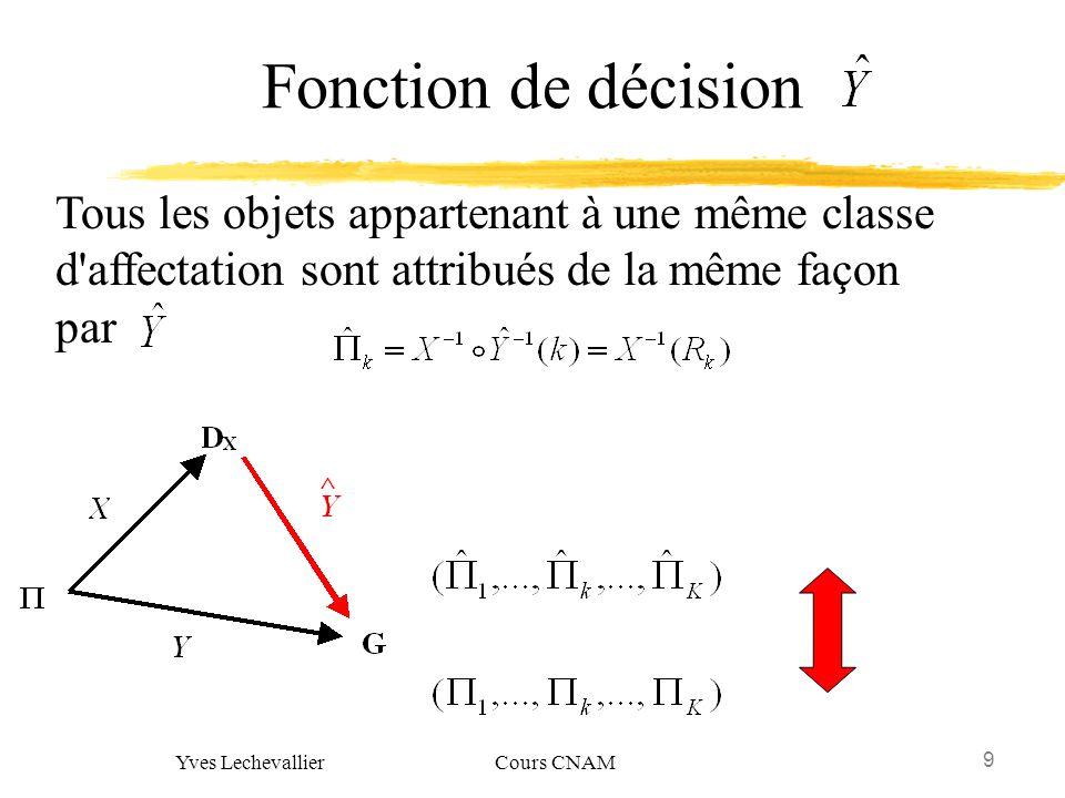 90 Yves Lechevallier Cours CNAM Estimation de la qualité dune règle de décision Donner une mesure de qualité à une règle de décision cest réaliser une estimation du taux ou du coût derreur de classement que fournira cette règle sur la population.