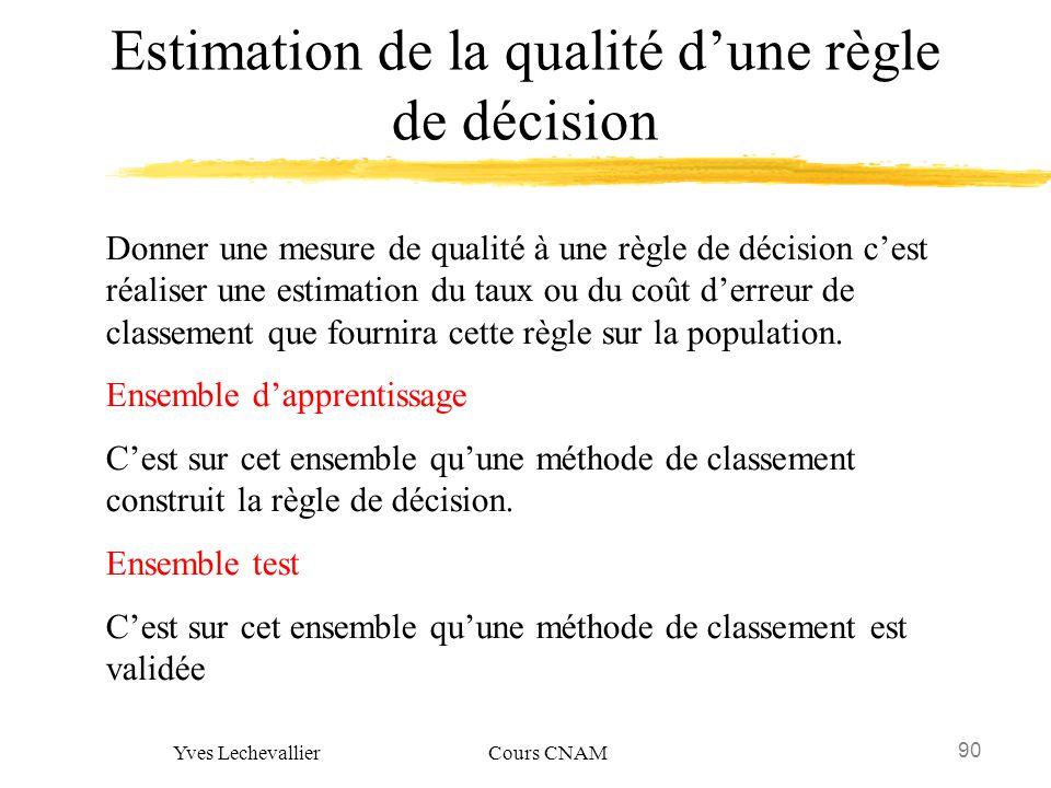 90 Yves Lechevallier Cours CNAM Estimation de la qualité dune règle de décision Donner une mesure de qualité à une règle de décision cest réaliser une