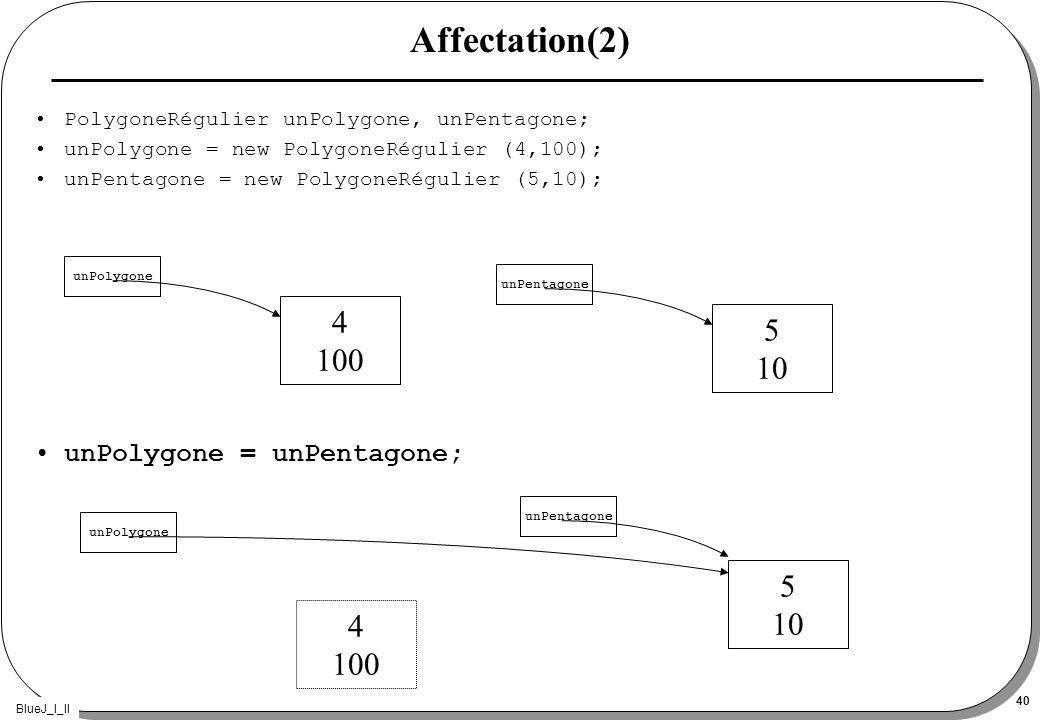 BlueJ_I_II 40 PolygoneRégulier unPolygone, unPentagone; unPolygone = new PolygoneRégulier (4,100); unPentagone = new PolygoneRégulier (5,10); unPolygone = unPentagone; Affectation(2) unPolygone 4 100 unPentagone 5 10 unPolygone unPentagone 5 10 4 100