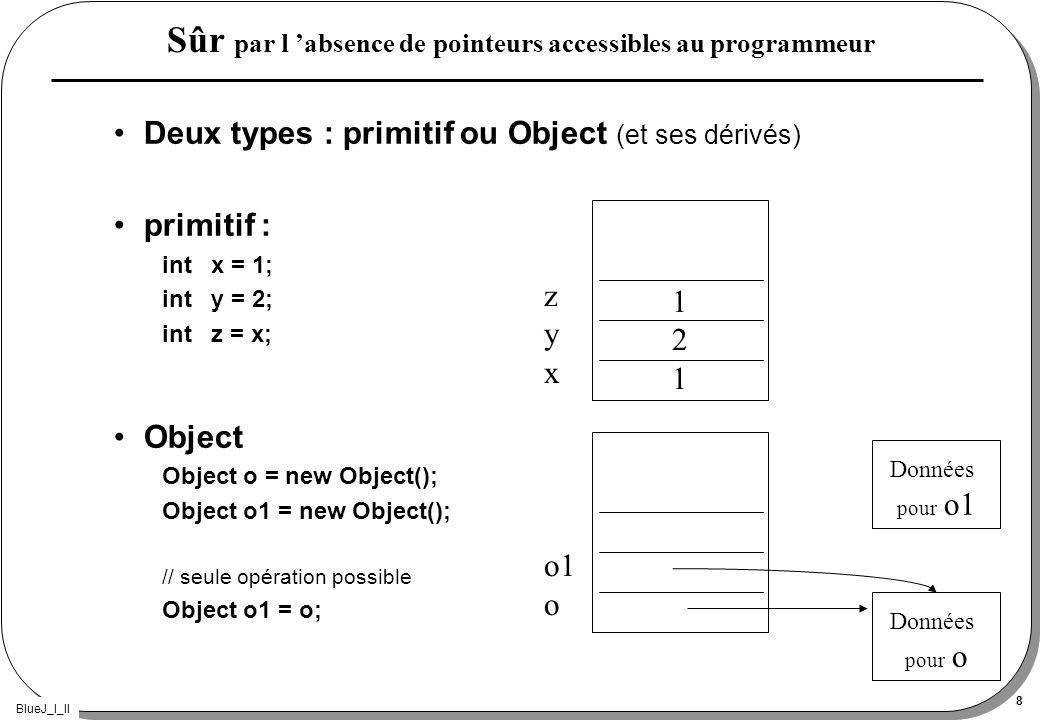 BlueJ_I_II 8 Sûr par l absence de pointeurs accessibles au programmeur Deux types : primitif ou Object (et ses dérivés) primitif : int x = 1; int y = 2; int z = x; Object Object o = new Object(); Object o1 = new Object(); // seule opération possible Object o1 = o; 121121 zyxzyx o1 o Données pour o Données pour o1