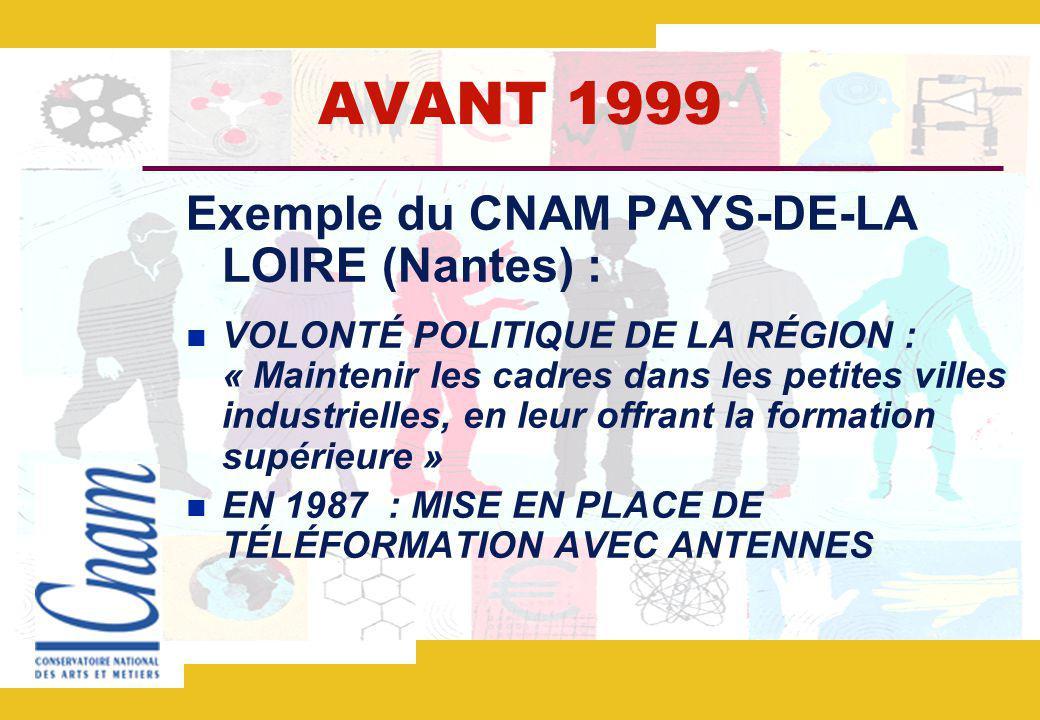AVANT 1999 Exemple du CNAM PAYS-DE-LA LOIRE (Nantes) : VOLONTÉ POLITIQUE DE LA RÉGION : « Maintenir les cadres dans les petites villes industrielles, en leur offrant la formation supérieure » EN 1987 : MISE EN PLACE DE TÉLÉFORMATION AVEC ANTENNES