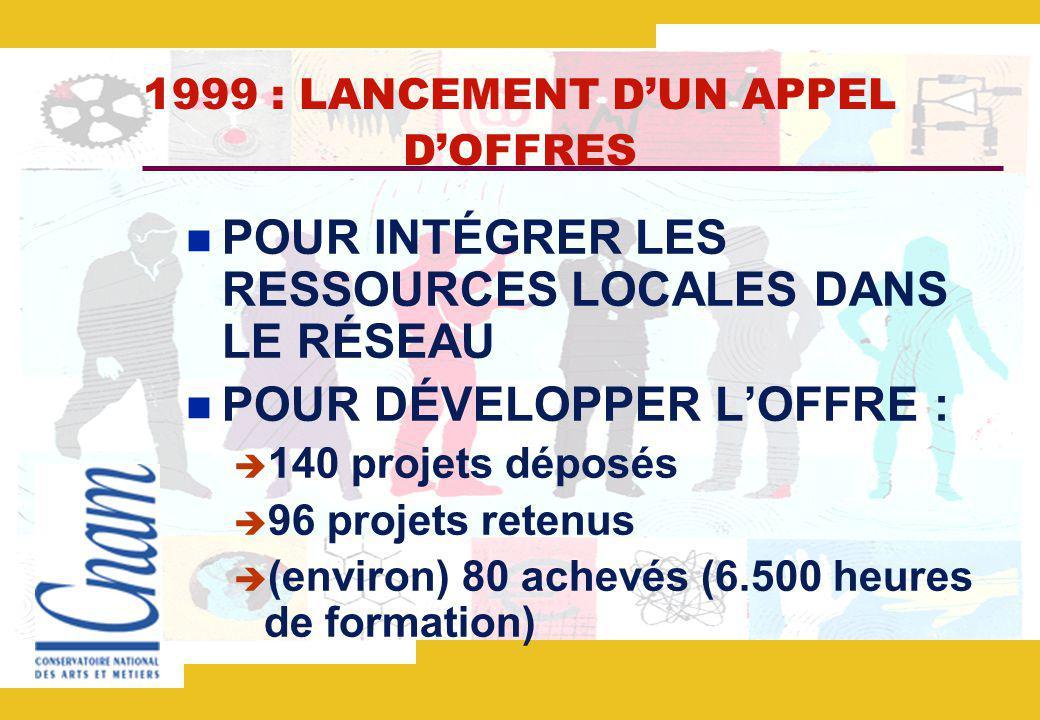 1999 : LANCEMENT DUN APPEL DOFFRES POUR INTÉGRER LES RESSOURCES LOCALES DANS LE RÉSEAU POUR DÉVELOPPER LOFFRE : 140 projets déposés 96 projets retenus (environ) 80 achevés (6.500 heures de formation)
