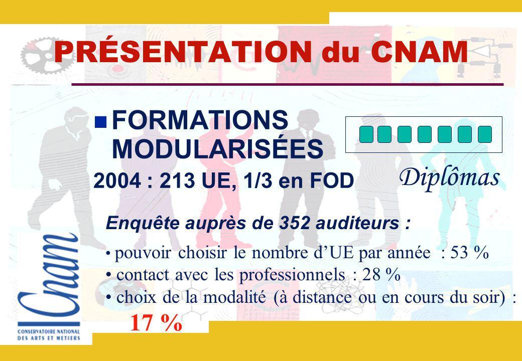 PRÉSENTATION du CNAM FORMATIONS MODULARISÉES 2004 : 213 UE, 1/3 en FOD Diplômas Enquête auprès de 352 auditeurs : pouvoir choisir le nombre dUE par année : 53 % contact avec les professionnels : 28 % choix de la modalité (à distance ou en cours du soir) : 17 %